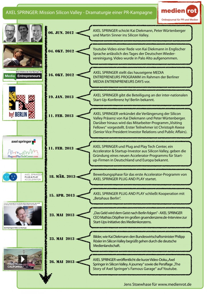 medienrot Infografik - AXEL SPRINGER im Silicon Valley - Dramaturgie einer PR-Kampagne