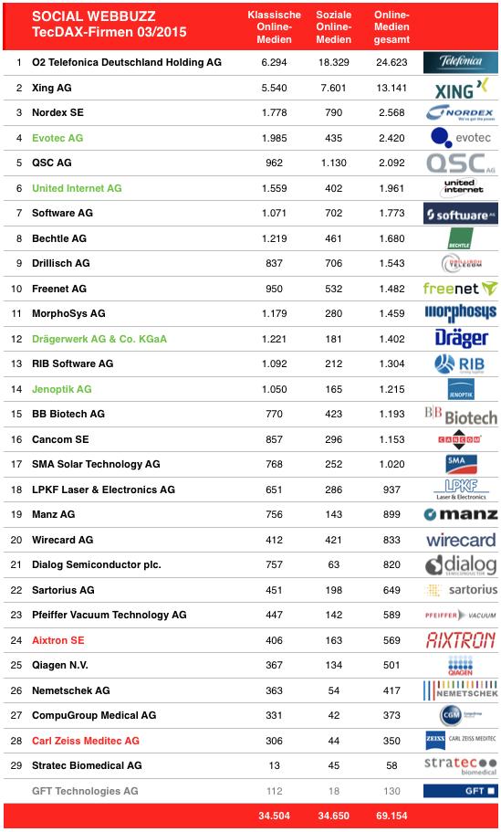 tecdax-social-webbuzz-03-2015-medienrot