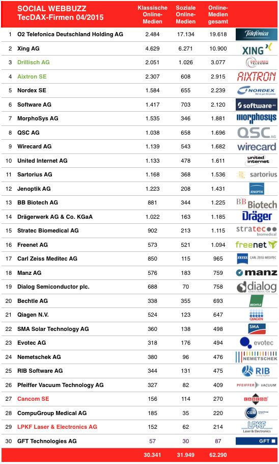 SocialWebBuzz TecDax-Firmen-04-2015