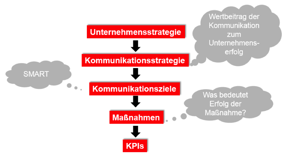 Grafik_KPIs