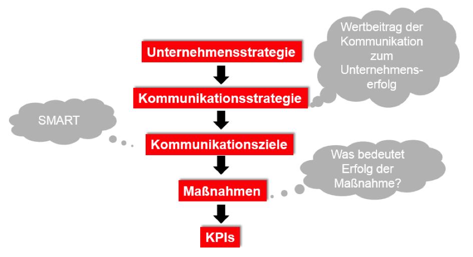 Blogparade: Zeigt her Eure KPIs! - medienrot